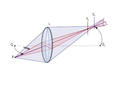 Astigmatizam je refrakciona anomalija koja je uslovljena nepravilnom zakrivljenošću rožnjače tako da je prelomna moć rožnjače različita u raznim meridijanima.
